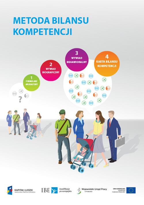okładka publikacji Metoda bilansu kompetencji